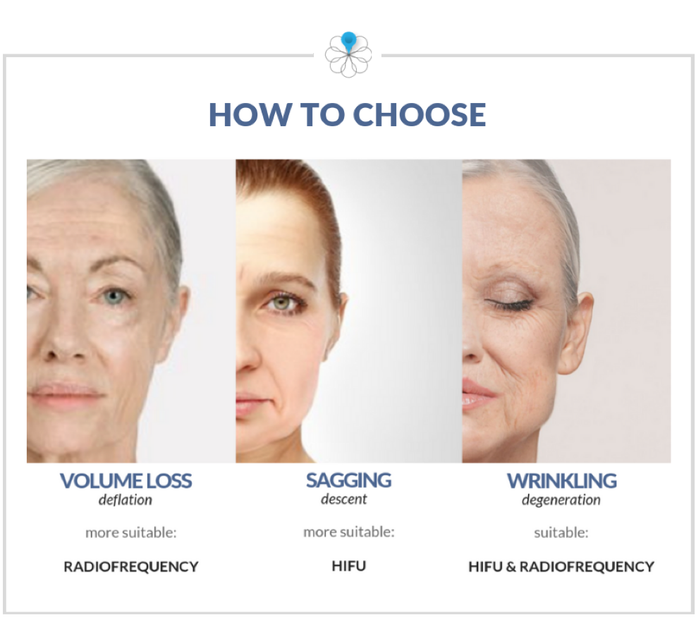 How are HIFU and Radiofrequency different? What to choose?